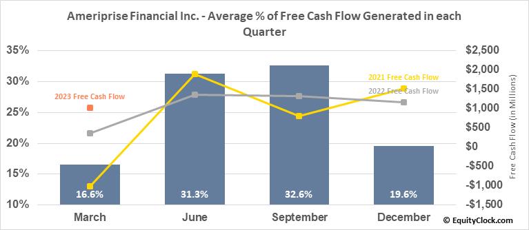 Ameriprise Financial Inc. (NYSE:AMP) Free Cash Flow Seasonality