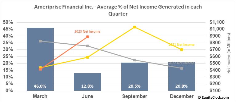 Ameriprise Financial Inc. (NYSE:AMP) Net Income Seasonality