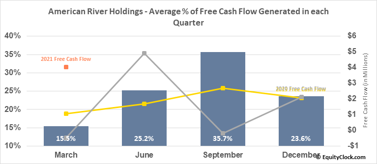 American River Holdings (NASD:AMRB) Free Cash Flow Seasonality