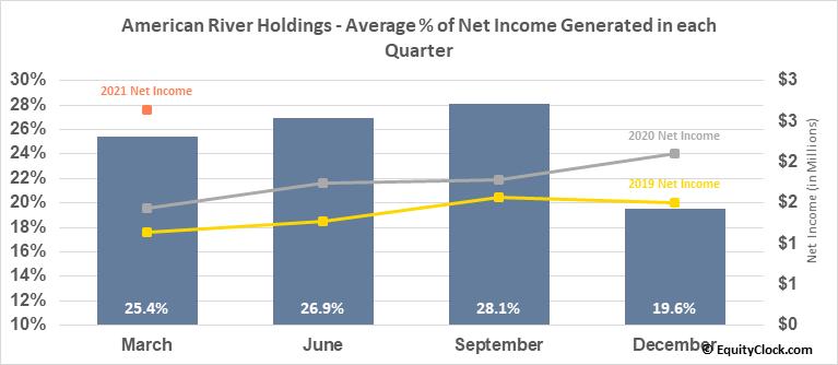 American River Holdings (NASD:AMRB) Net Income Seasonality