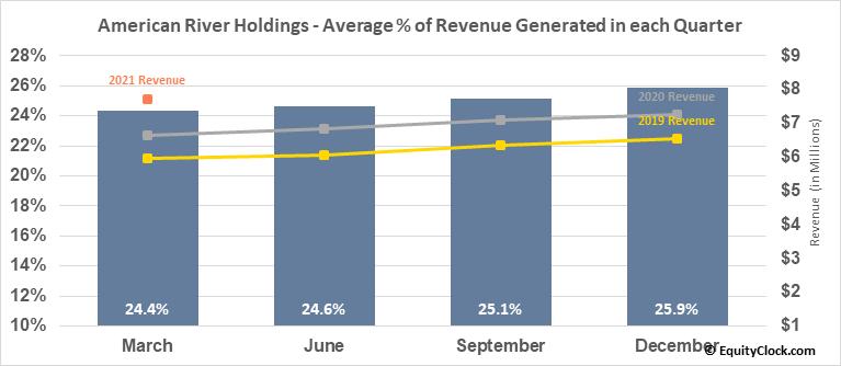 American River Holdings (NASD:AMRB) Revenue Seasonality