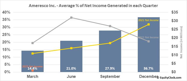 Ameresco Inc. (NYSE:AMRC) Net Income Seasonality