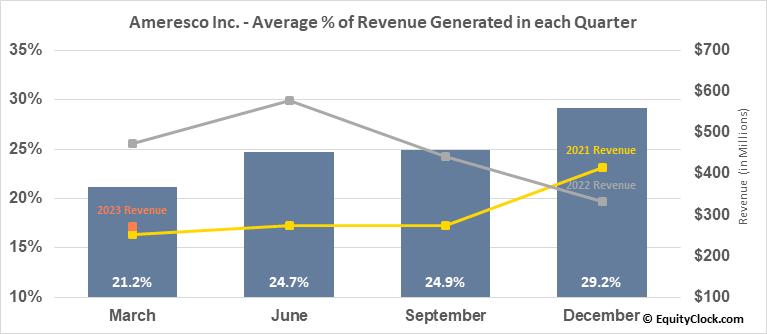 Ameresco Inc. (NYSE:AMRC) Revenue Seasonality