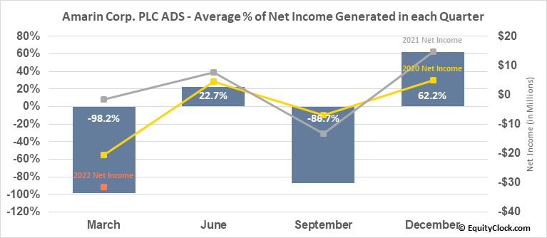 Amarin Corp. PLC ADS (NASD:AMRN) Net Income Seasonality