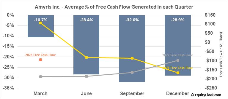Amyris Inc. (NASD:AMRS) Free Cash Flow Seasonality