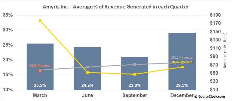 Amyris Inc. (NASD:AMRS) Revenue Seasonality
