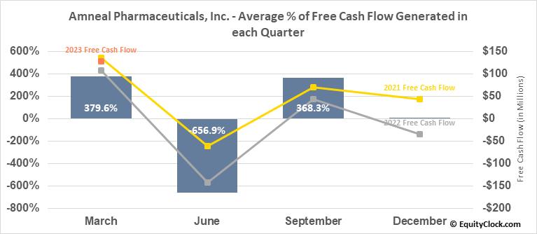Amneal Pharmaceuticals, Inc. (NYSE:AMRX) Free Cash Flow Seasonality