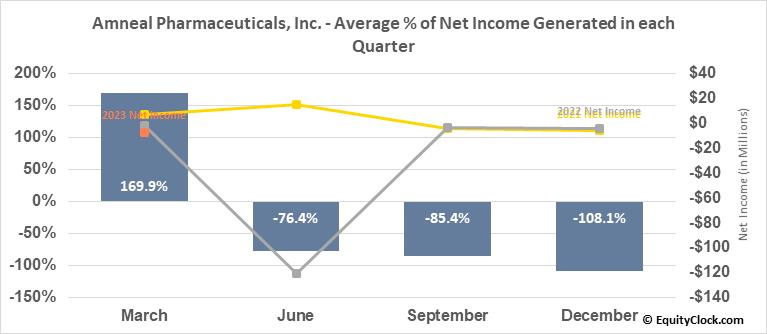 Amneal Pharmaceuticals, Inc. (NYSE:AMRX) Net Income Seasonality