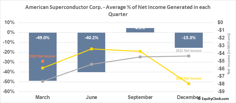 American Superconductor Corp. (NASD:AMSC) Net Income Seasonality