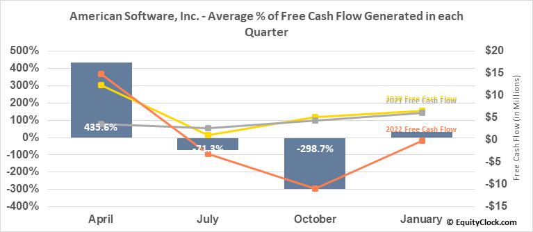 American Software, Inc. (NASD:AMSWA) Free Cash Flow Seasonality