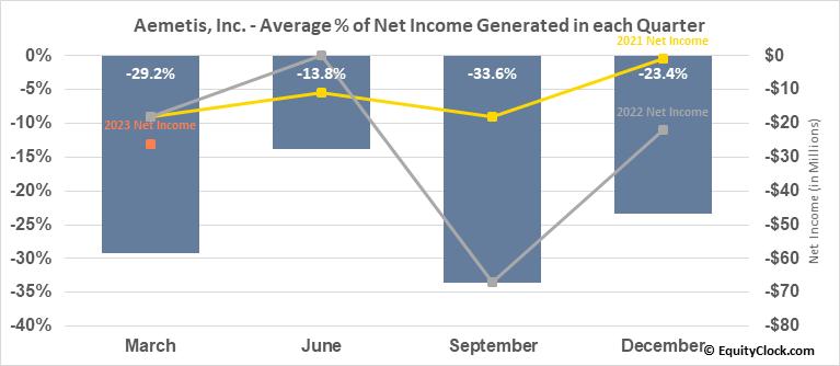 Aemetis, Inc. (NASD:AMTX) Net Income Seasonality