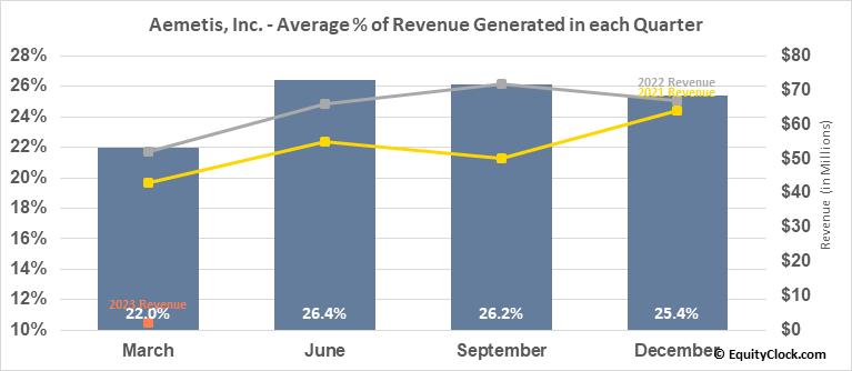 Aemetis, Inc. (NASD:AMTX) Revenue Seasonality