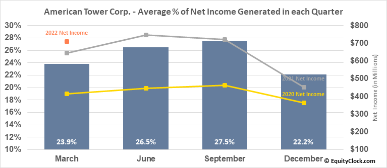 American Tower Corp. (NYSE:AMT) Net Income Seasonality