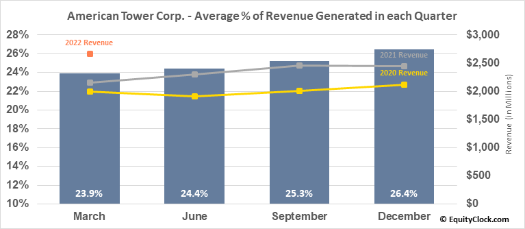 American Tower Corp. (NYSE:AMT) Revenue Seasonality