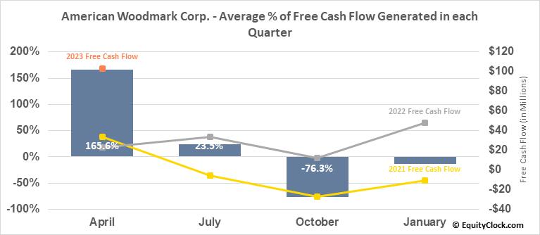 American Woodmark Corp. (NASD:AMWD) Free Cash Flow Seasonality