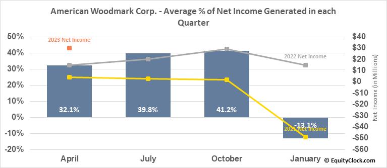 American Woodmark Corp. (NASD:AMWD) Net Income Seasonality