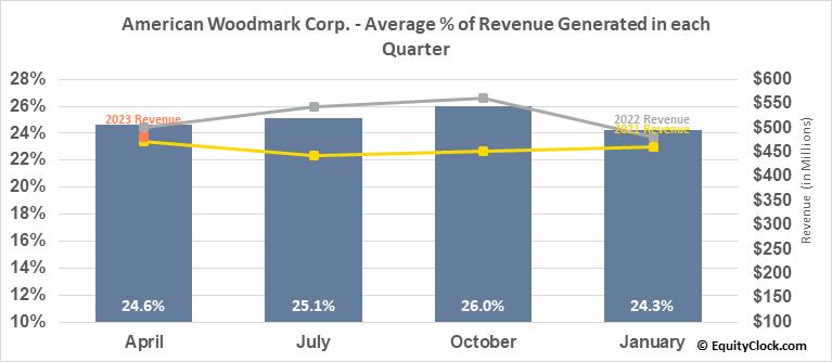 American Woodmark Corp. (NASD:AMWD) Revenue Seasonality