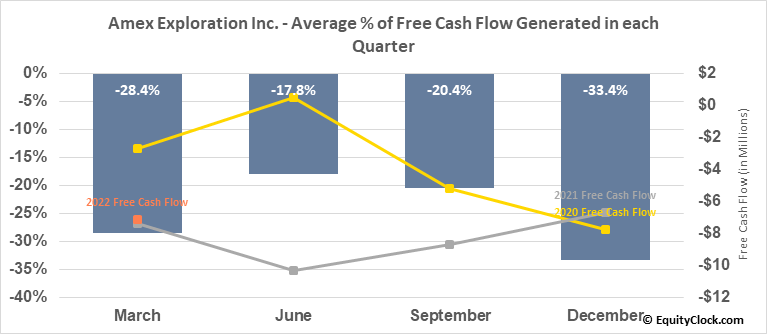 Amex Exploration Inc. (TSXV:AMX.V) Free Cash Flow Seasonality