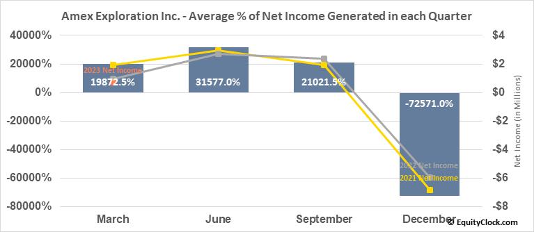 Amex Exploration Inc. (TSXV:AMX.V) Net Income Seasonality