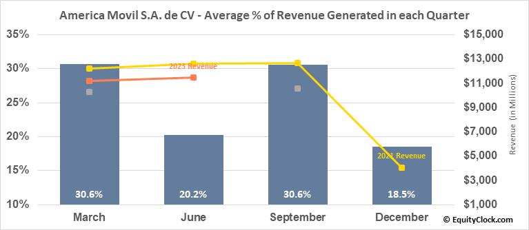 America Movil S.A. de CV (NYSE:AMX) Revenue Seasonality