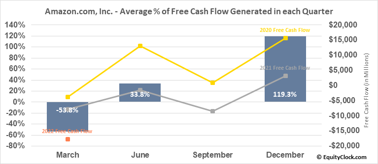 Amazon.com, Inc. (NASD:AMZN) Free Cash Flow Seasonality