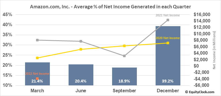 Amazon.com, Inc. (NASD:AMZN) Net Income Seasonality