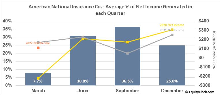 American National Insurance Co. (NASD:ANAT) Net Income Seasonality