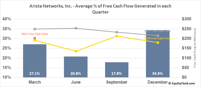 Arista Networks, Inc. (NYSE:ANET) Free Cash Flow Seasonality