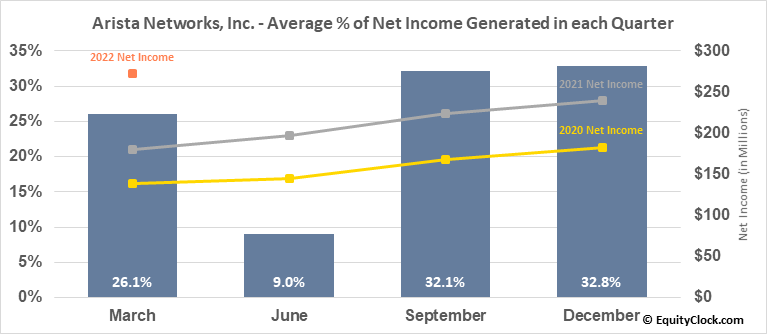 Arista Networks, Inc. (NYSE:ANET) Net Income Seasonality