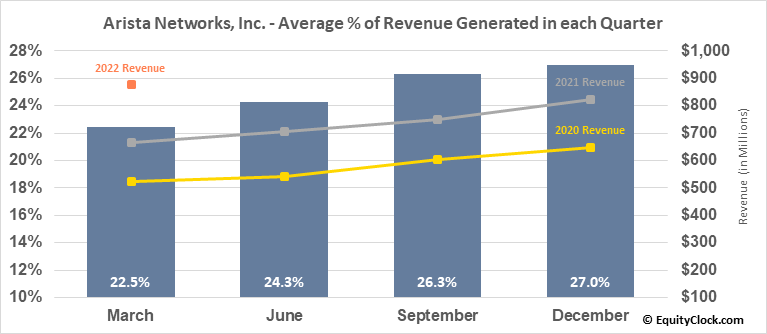 Arista Networks, Inc. (NYSE:ANET) Revenue Seasonality