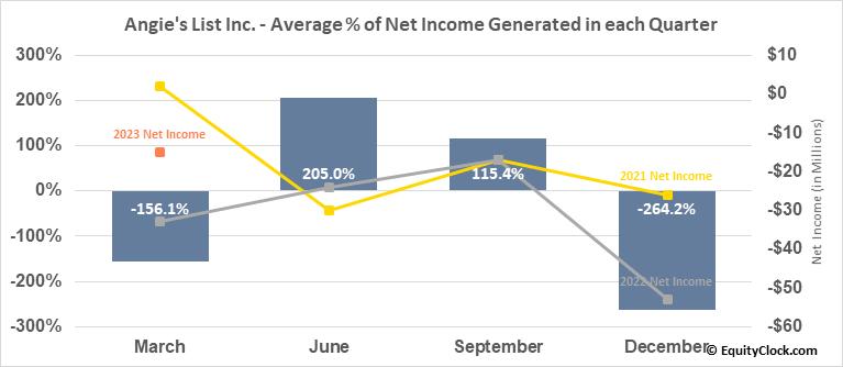 Angie's List Inc. (NASD:ANGI) Net Income Seasonality
