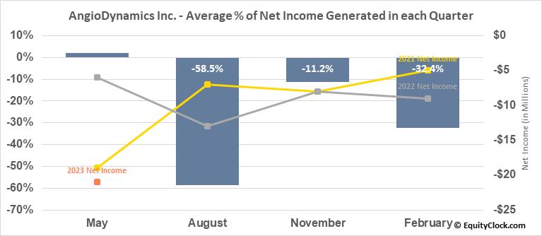 AngioDynamics Inc. (NASD:ANGO) Net Income Seasonality