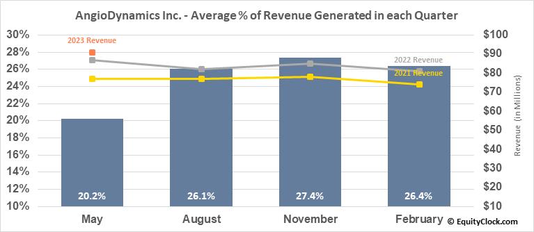 AngioDynamics Inc. (NASD:ANGO) Revenue Seasonality