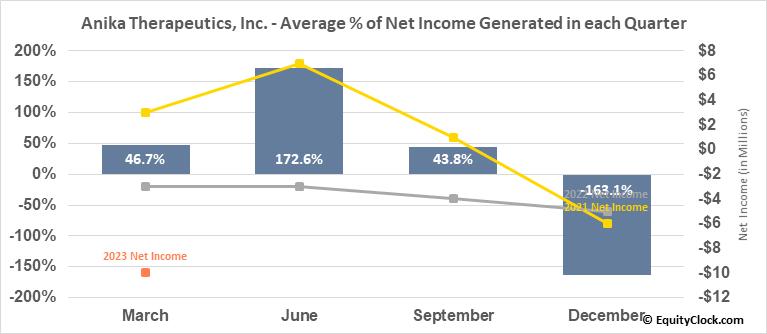 Anika Therapeutics, Inc. (NASD:ANIK) Net Income Seasonality