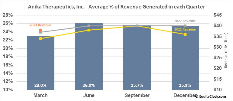 Anika Therapeutics, Inc. (NASD:ANIK) Revenue Seasonality