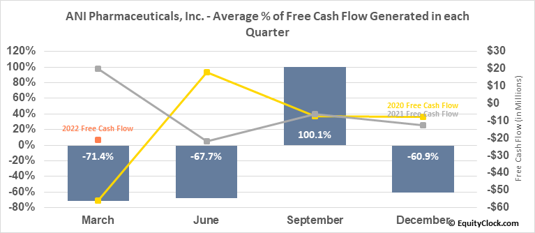 ANI Pharmaceuticals, Inc. (NASD:ANIP) Free Cash Flow Seasonality