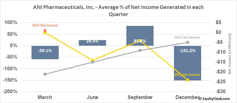 ANI Pharmaceuticals, Inc. (NASD:ANIP) Net Income Seasonality