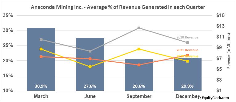 Anaconda Mining Inc. (TSE:ANX.TO) Revenue Seasonality