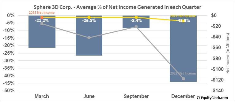 Sphere 3D Corp. (NASD:ANY) Net Income Seasonality