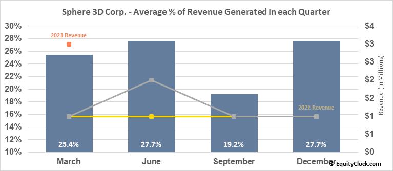 Sphere 3D Corp. (NASD:ANY) Revenue Seasonality