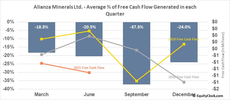 Alianza Minerals Ltd. (TSXV:ANZ.V) Free Cash Flow Seasonality