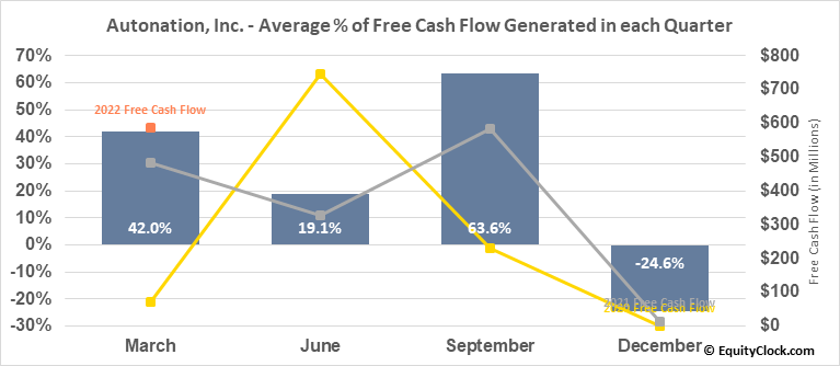 Autonation, Inc. (NYSE:AN) Free Cash Flow Seasonality