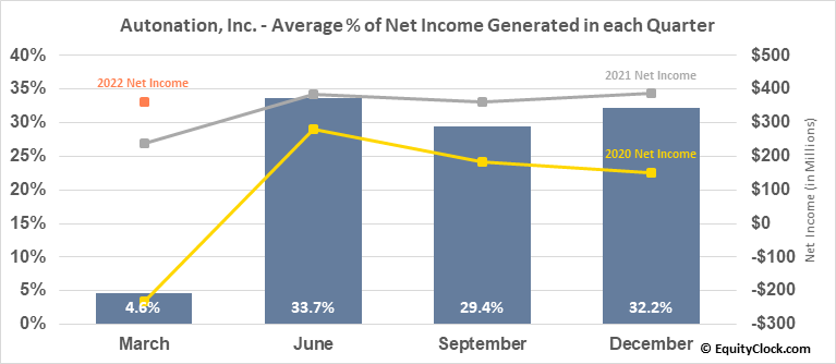 Autonation, Inc. (NYSE:AN) Net Income Seasonality