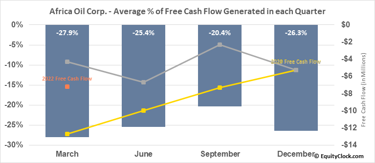 Africa Oil Corp. (TSE:AOI.TO) Free Cash Flow Seasonality