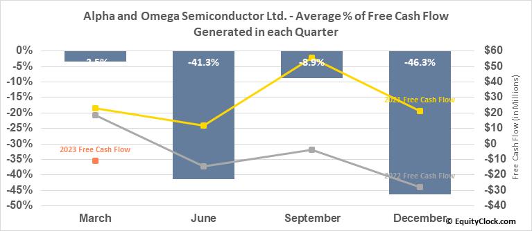 Alpha and Omega Semiconductor Ltd. (NASD:AOSL) Free Cash Flow Seasonality