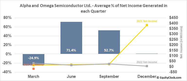 Alpha and Omega Semiconductor Ltd. (NASD:AOSL) Net Income Seasonality