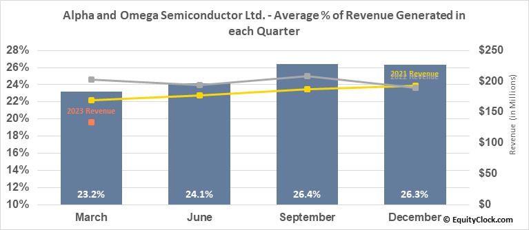 Alpha and Omega Semiconductor Ltd. (NASD:AOSL) Revenue Seasonality