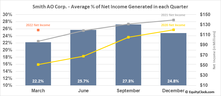 Smith AO Corp. (NYSE:AOS) Net Income Seasonality