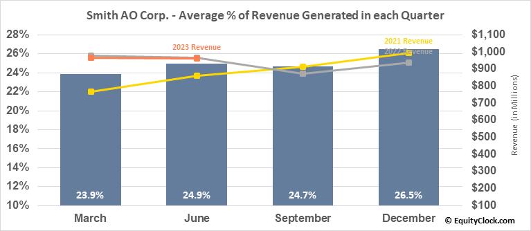Smith AO Corp. (NYSE:AOS) Revenue Seasonality