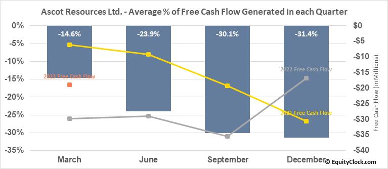 Ascot Resources Ltd. (TSE:AOT.TO) Free Cash Flow Seasonality